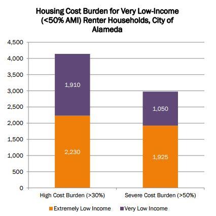 cost burden